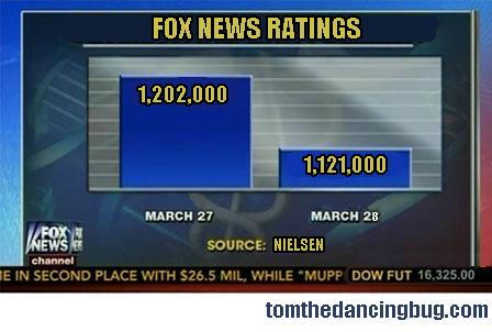 Foxnewschart