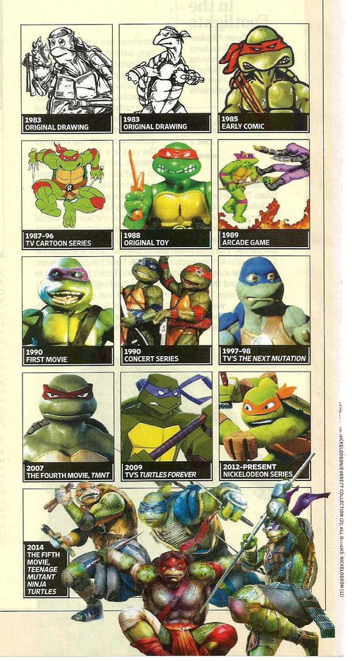 TeenageTurtles